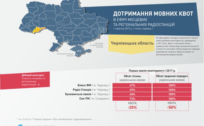 Частка українських пісень нарадіо досягла 45%,— Нацрада (інфографіка)