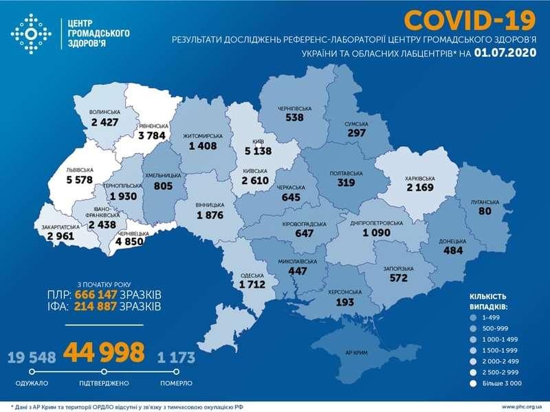 В Україні підтверджено 44 998 випадки COVID-19