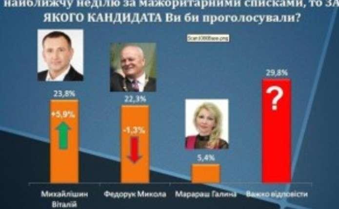 Михайлішин випереджає Федорука - Погляд – новини Чернівці eb7237be186f8