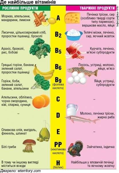 Полівітаміни: що занадто, то не здорово