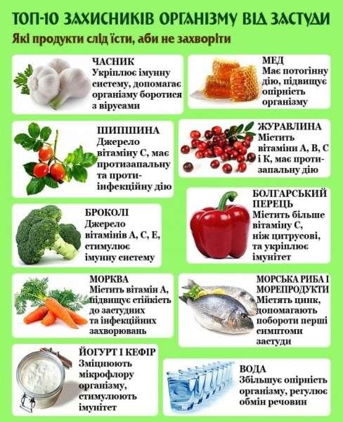Підвищуємо імунітет народними рецептами