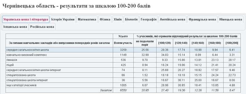 У Чернівецькій області найбільше випускників, які не склали ЗНО з математики