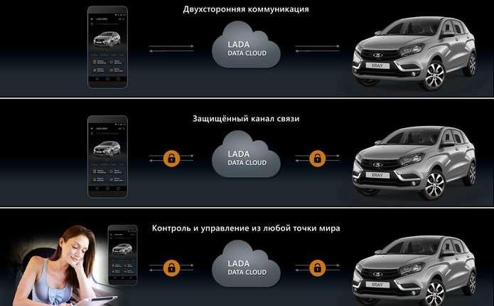LADA Connect дозволяє управляти автомобілем за допомогою смартфона