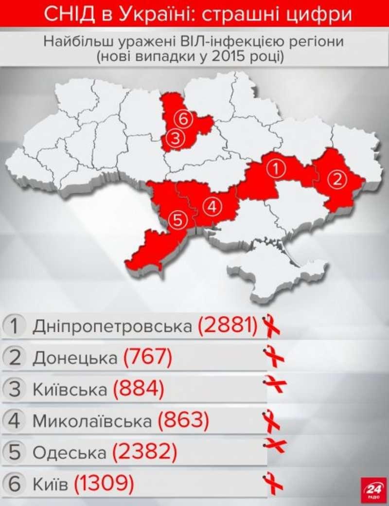 Невтішна інфографіка про СНІД в Україні