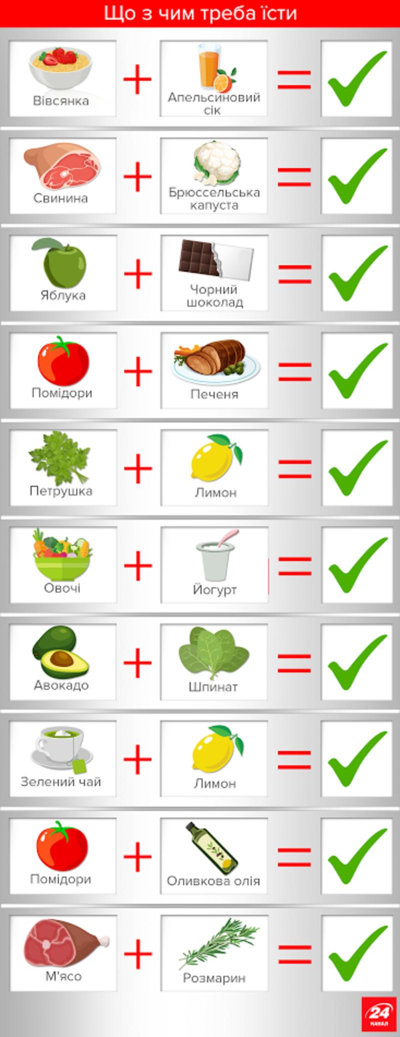 Як корисно поєднувати продукти