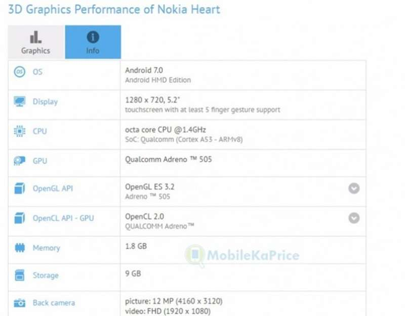 У Мережу злили характеристики нового смартфона Nokia