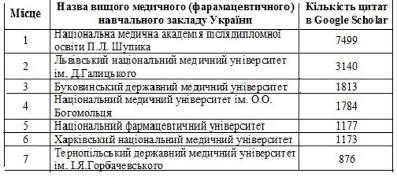 БДМУ увійшов до ТОП-3 медуніверситетів України за рейтингом лабораторії Cybermetrics