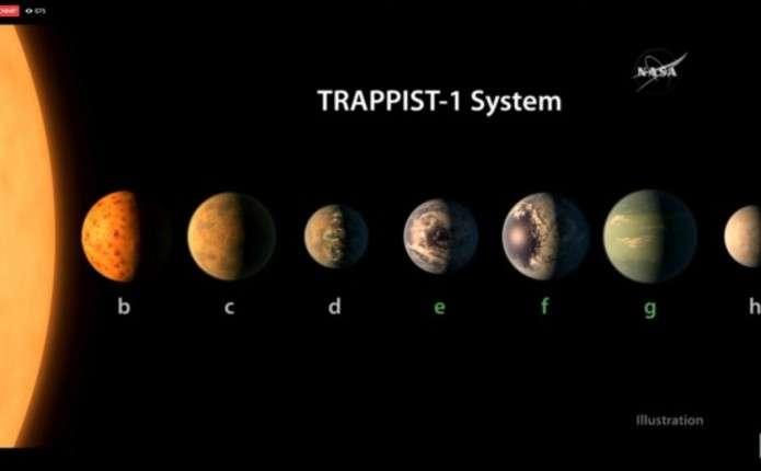 NASA: за межами Сонячної системи виявлено 7  планет, які схожі на Землю