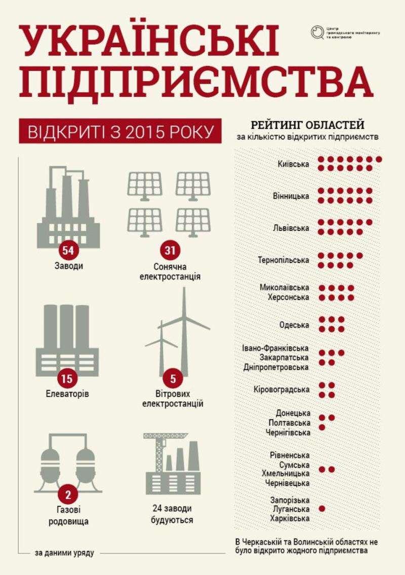 Де в Україні з'являлися нові підприємства з 2015 року