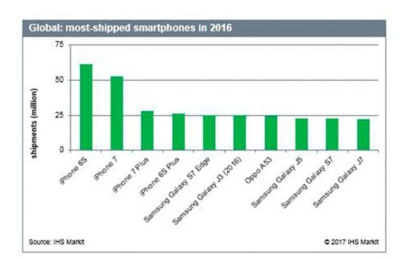 Експерти назвали смартфон, що найбільше продається
