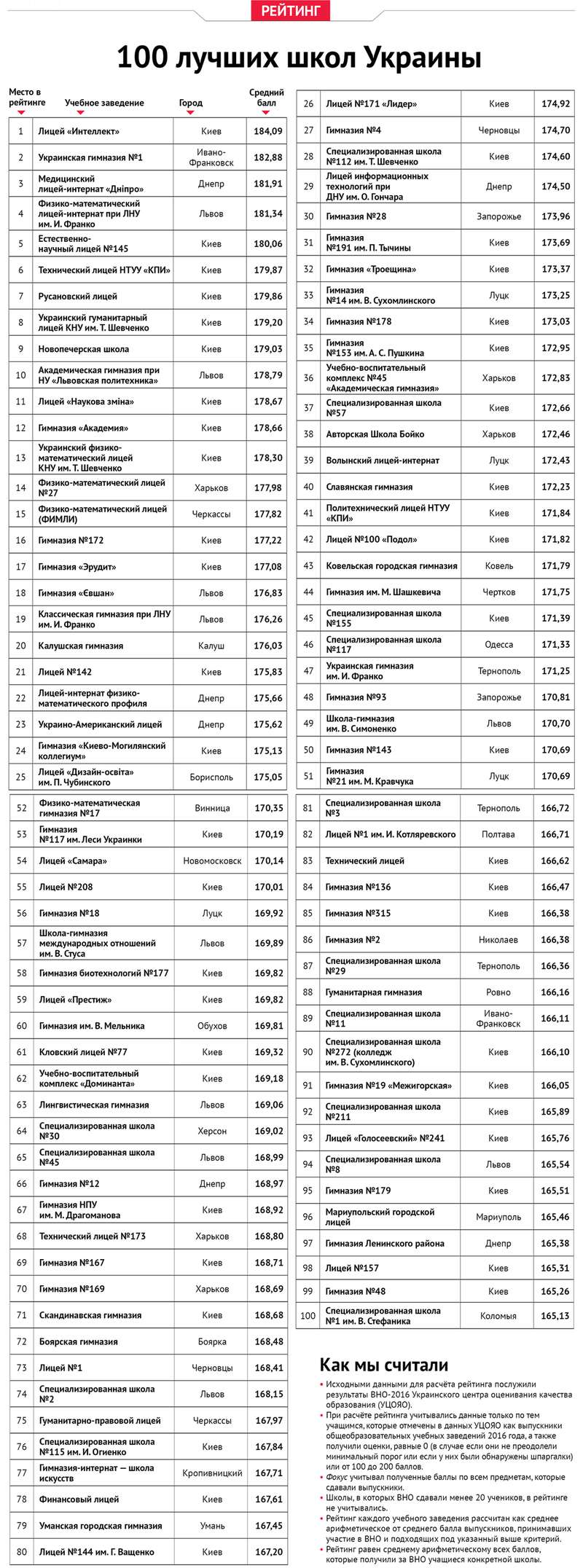Дві чернівецькі школи серед сотні найкращих в Україні