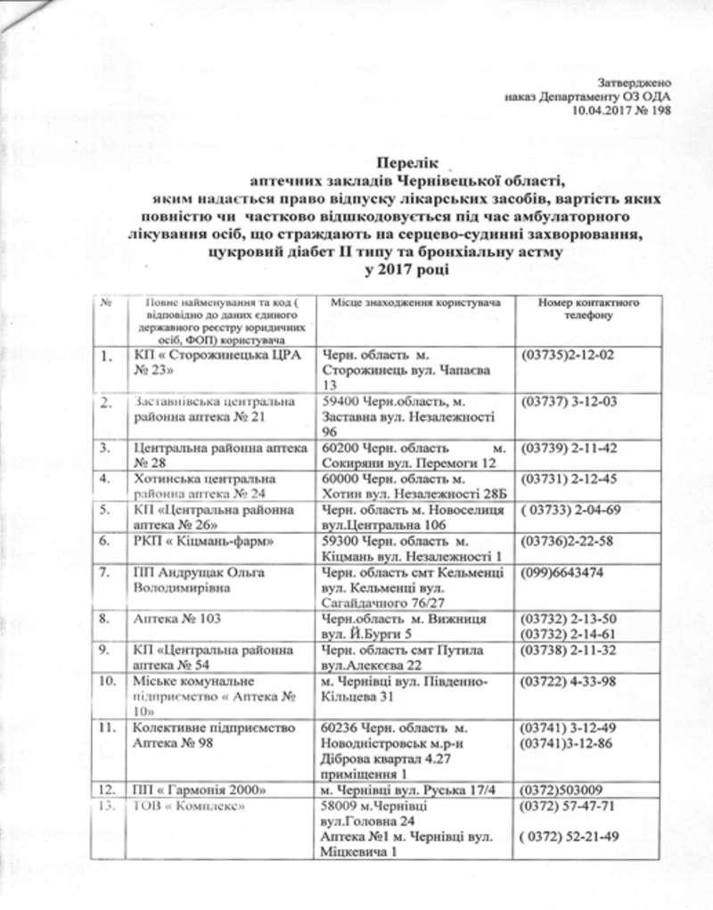 Доповнено перелік аптек Чернівецької області, які беруть участь у програмі Доступні ліки