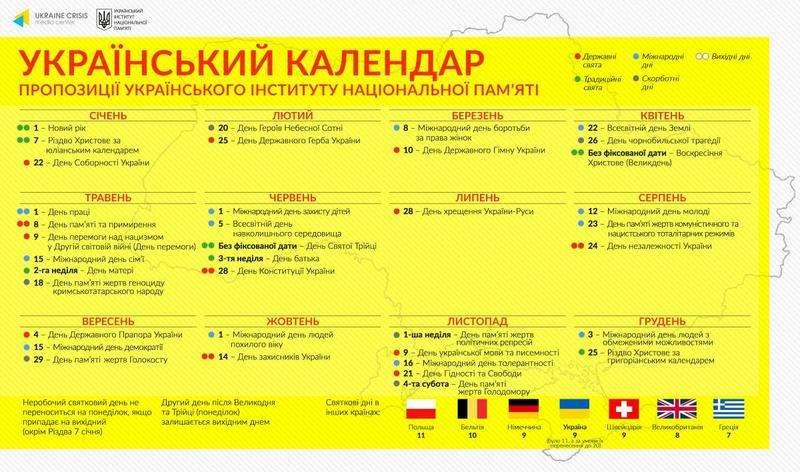 Новий законопроект про свята в Україні: без 8 березня, але з 1 травня