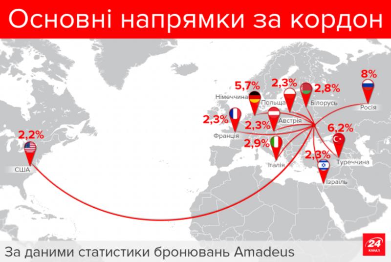 В які країни найчастіше літають українці