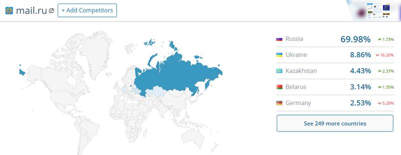Як російські ресурси втрачають український трафік