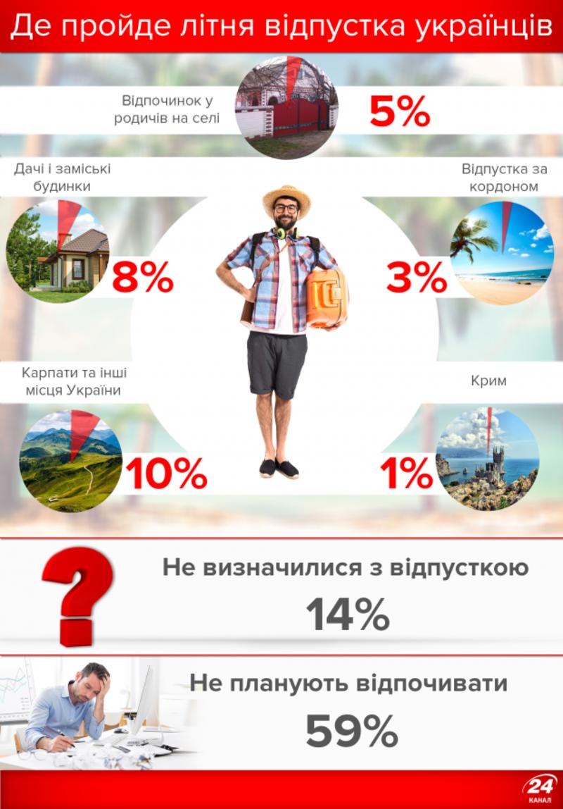 Куди цього літа поїдуть українці у відпустку