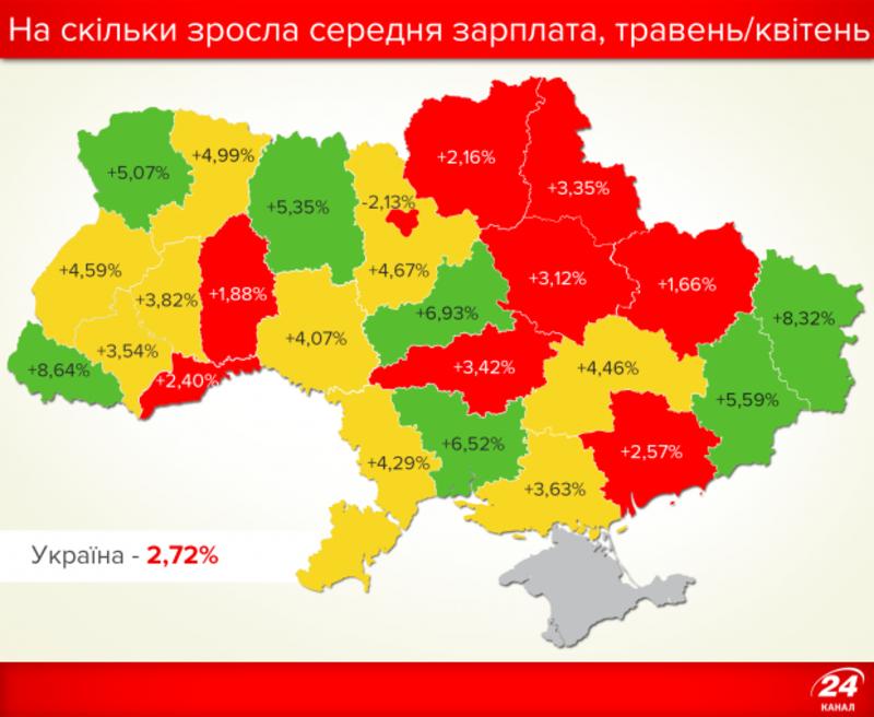 В Чернівцях найнижча середня зарплата в Україні