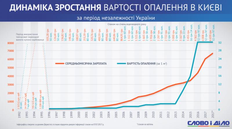 Зростання тарифів на опалення за роки незалежності України