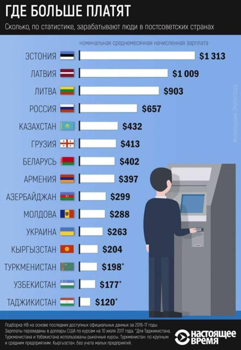 Назвали колишню країну СРСР, у якій найвища зарплата