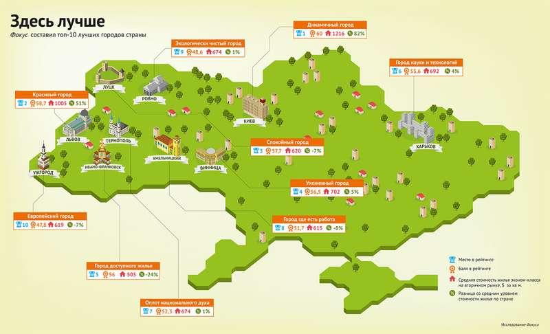 Чернівці посіли 14 місце у рейтингу комфортності українських міст