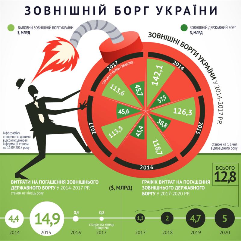 Україна погрузла у боргах