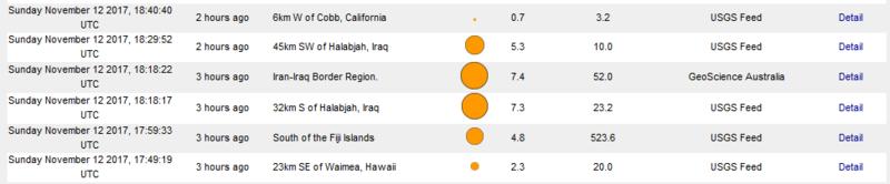 В Іраку та Ірані стався сильний землетрус - є жертви