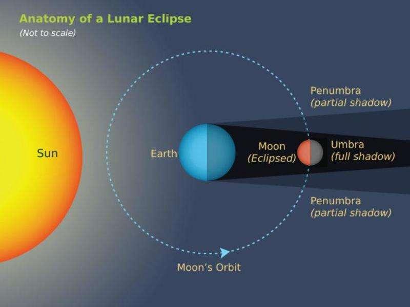 Кривавий Місяць на побаченні з Марсом. Коли, де і як спостерігати за подією сторіччя