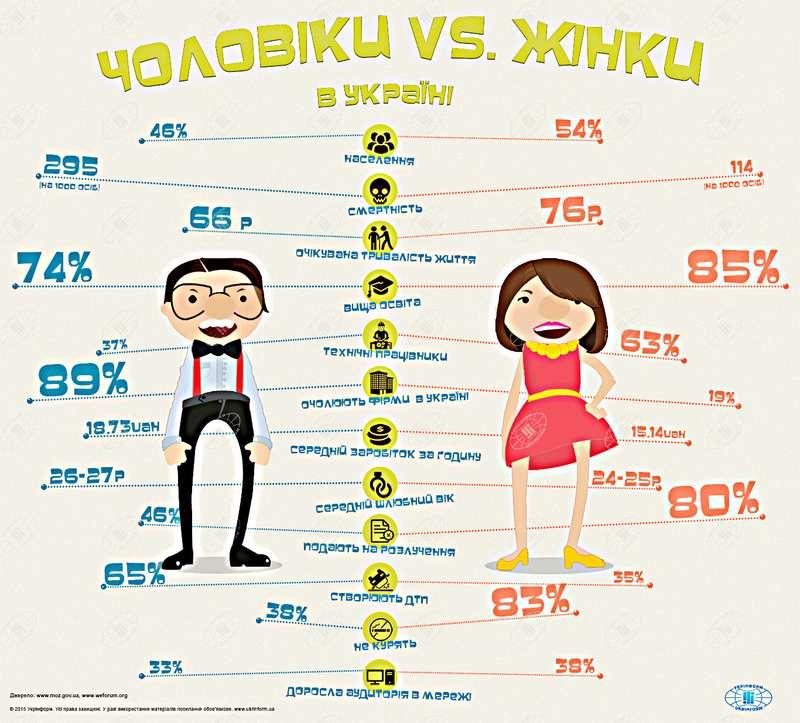 Демографія. Офіційні цифри: Куди пропадають чоловіки
