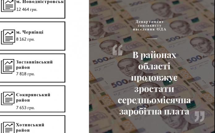 У районах Чернівецької області продовжує зростати зарплата - статистика