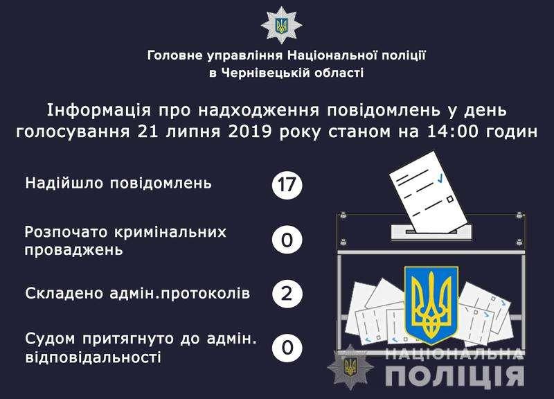 Які порушення під час виборів фіксують на Буковині