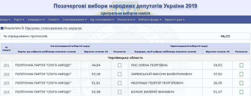 Як голосувала Буковина: ЦВК опрацювала понад 46% протоколів