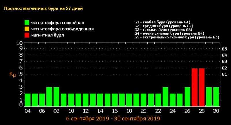 Україну накриє потужний метеоудар: названо дату