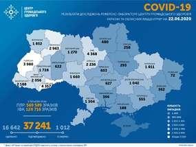 В Україні підтверджено 37 241 випадкок COVID-19
