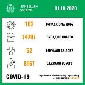 1 жовтня на Буковині виявили 182 випадки коронавірусу