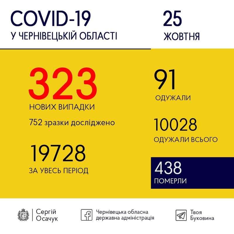 323 за добу! 25 жовтня коронавірус на Буковині встановив новий антирекорд