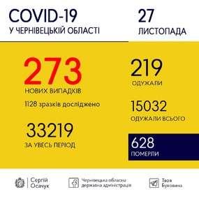 27 листопада на Буковині різко впала кількість інфікованих COVID-19