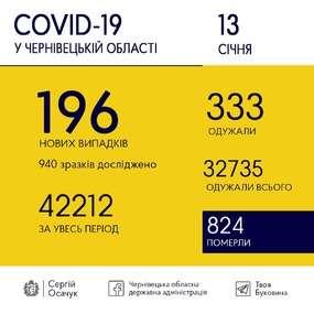 13 січня на Буковині виявили 196 випадків COVID-19