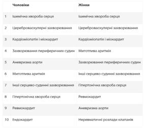 У МОЗ назвали хвороби, від яких найчастіше помирають українці