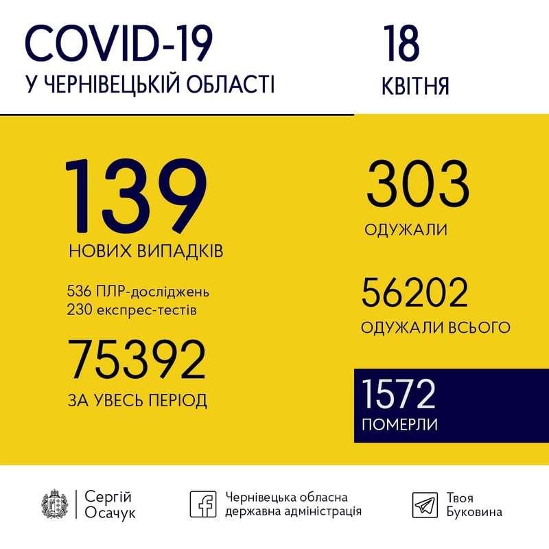 18 квітня на Буковині зафіксували 139 випадків COVID-19