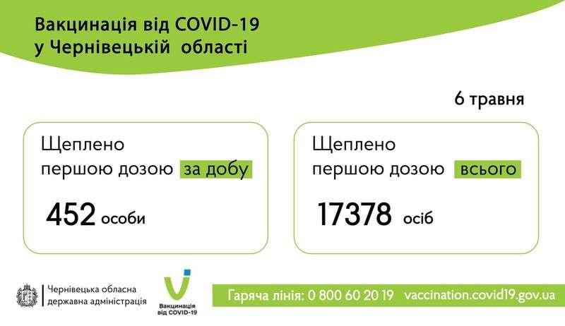 Стало відомо, скільки людей вакцинували 6 травня на Буковині