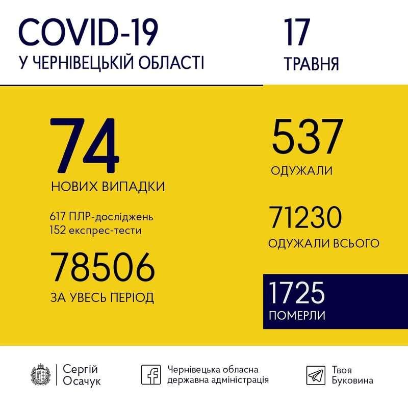 17 травня на Буковині зафіксували 74 випадки COVID-19