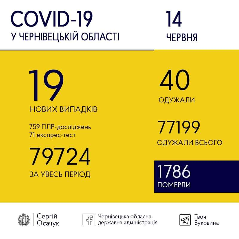 14 червня на Буковині зафіксували всього 19 випадків COVID-19