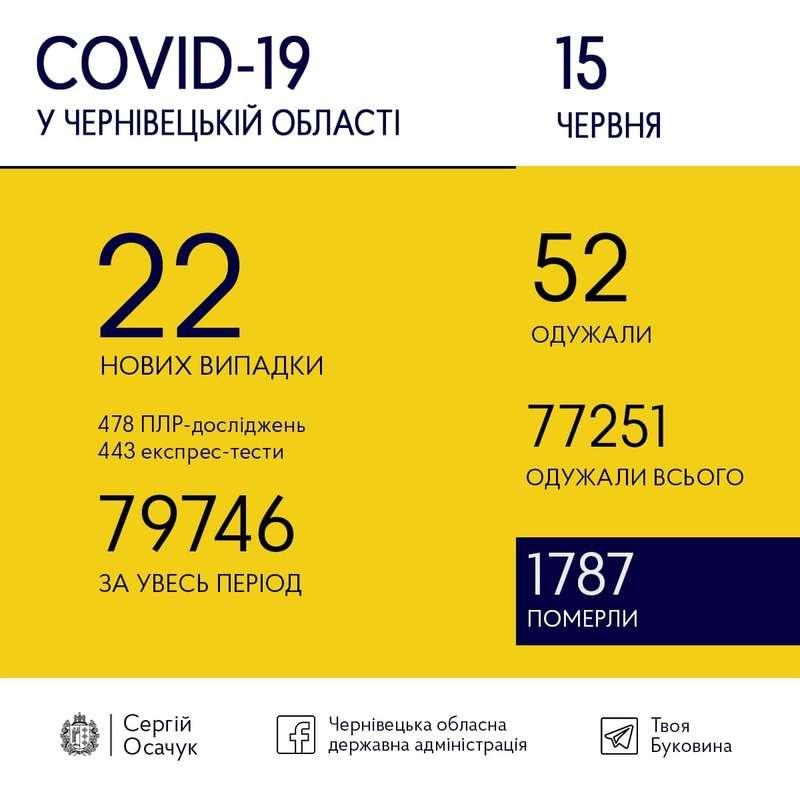 15 червня на Буковині зафіксували 22 випадки коронавірусу