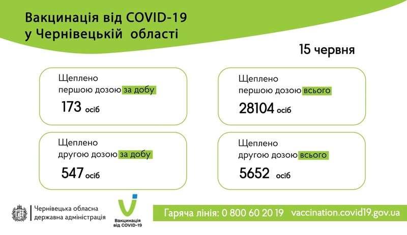 Стало відомо, скільки людей вакцинували 15 червня на Буковині