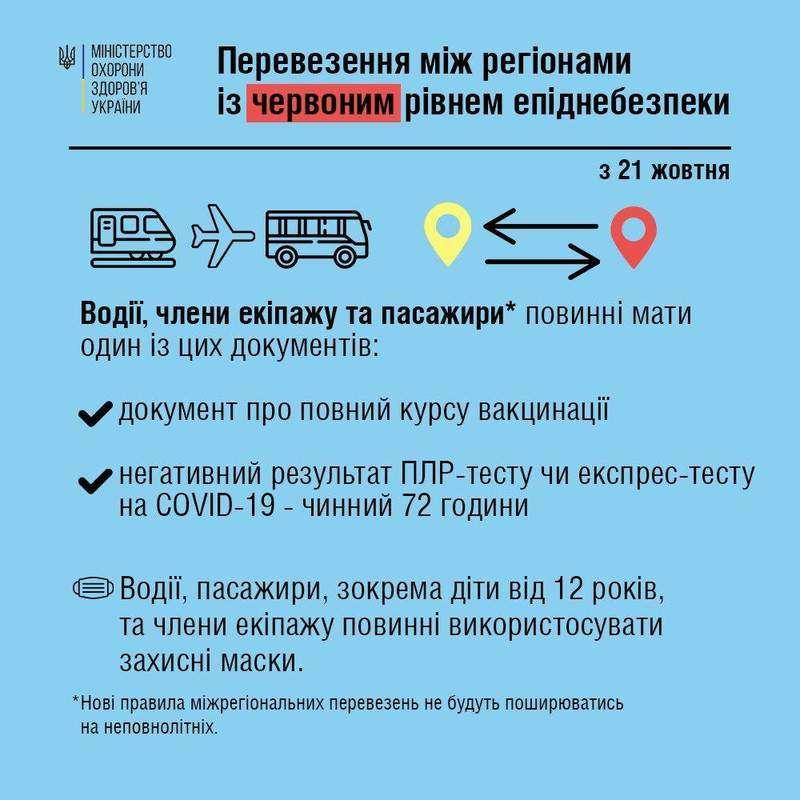 У МОЗ повідомили, які документи тепер потрібні для міжобласних поїздок